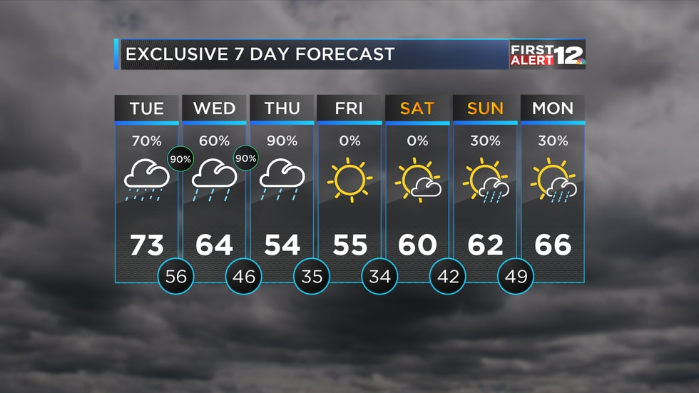 Multiple rounds of rain expected between now and the end of workweek...
