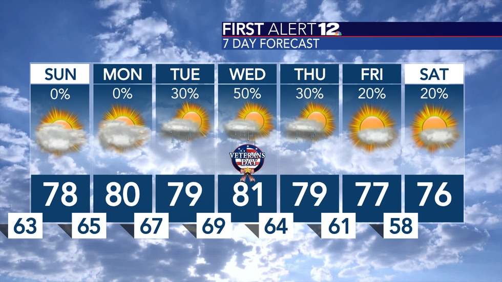 We remain mild, mostly cloudy and dry through Monday, but showers could return by the middle of...