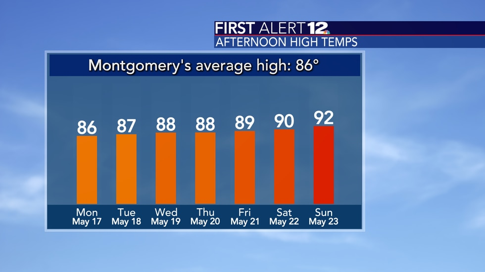 Temps are warming up!