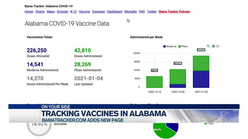 Tracking vaccines
