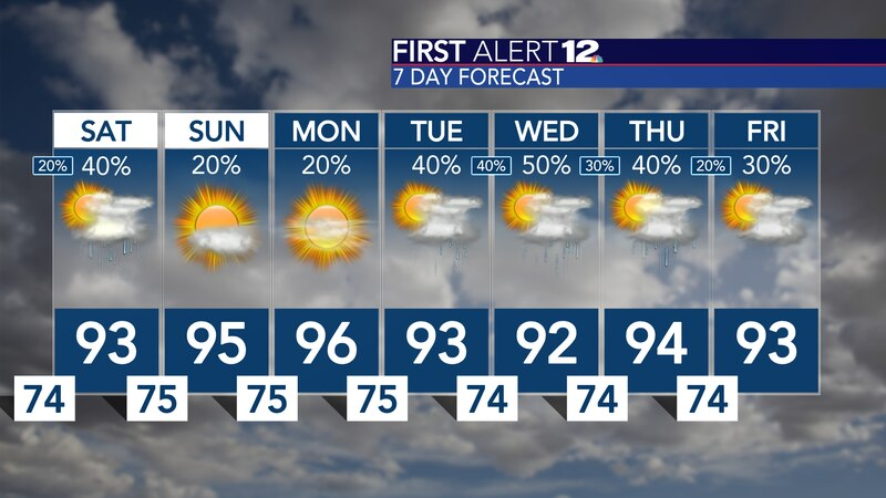 Trending a bit drier Sunday and Monday, which means more heat!