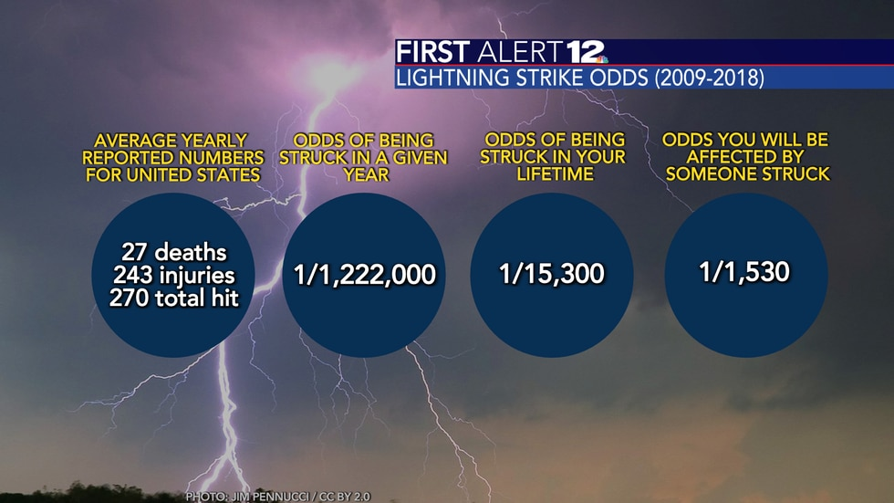 Odds of being hit by lightning based on statistics from 2009-2018.