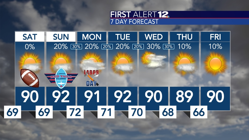Labor Day Weekend will feature hot afternoons, pleasant mornings and only a few showers and...