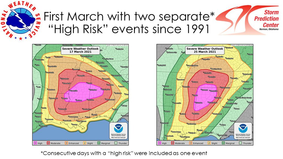 """The first March with two separate """"High Risk"""" events since 1991."""