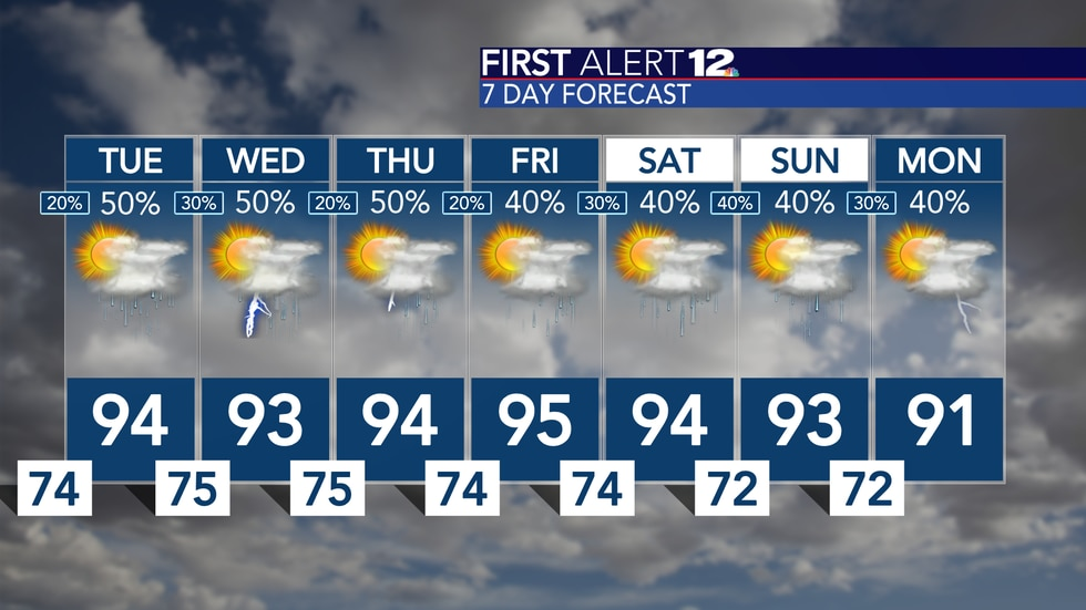 Highs in the low/mid 90s each and every day with scattered storms likely!