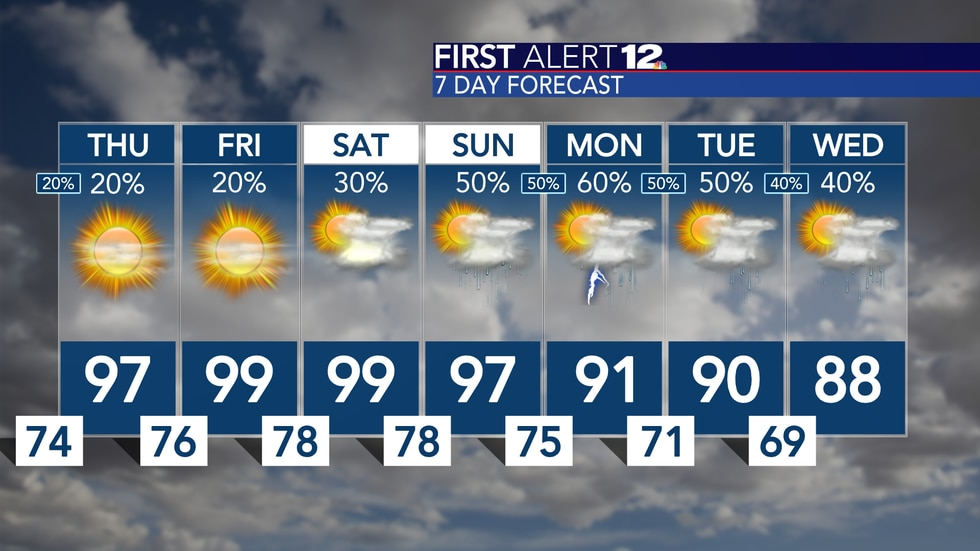 Drying out a bit and heating up! Some spot climb into the upper 90s over the next few days, but...