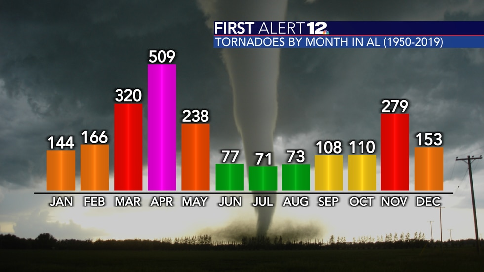 Total number of tornadoes to hit Alabama by month from 1950-2019.