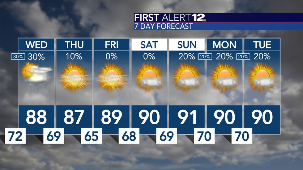 Trending much drier and a bit less muggy later this week!
