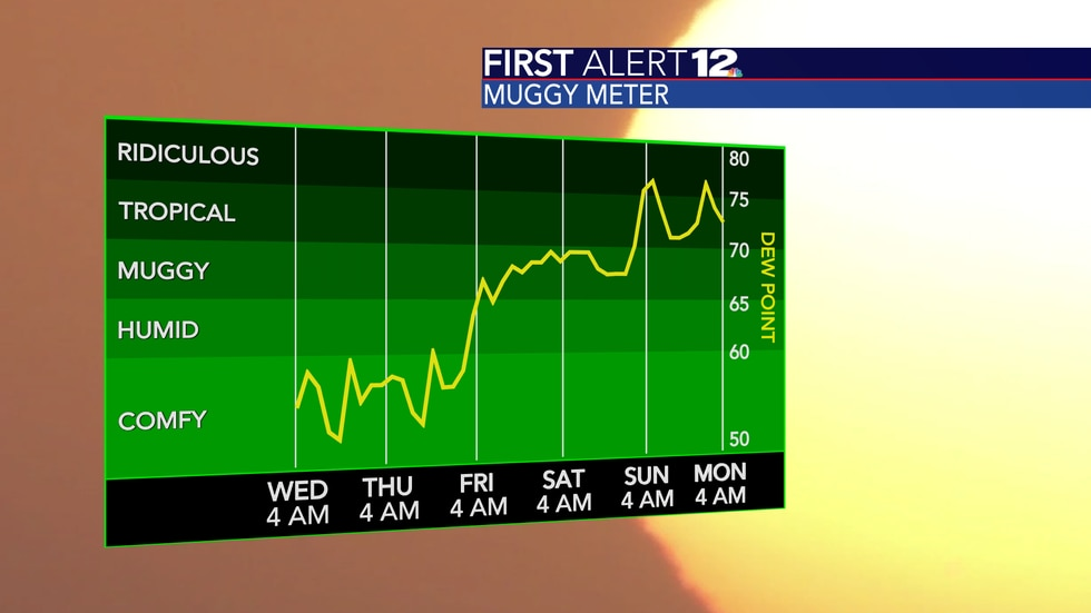 Humidity levels rise big-time heading into the weekend.