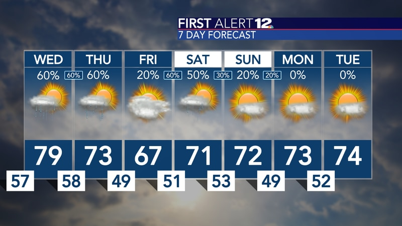 Rain returns soon, and it helps cool our temperatures off a bit...