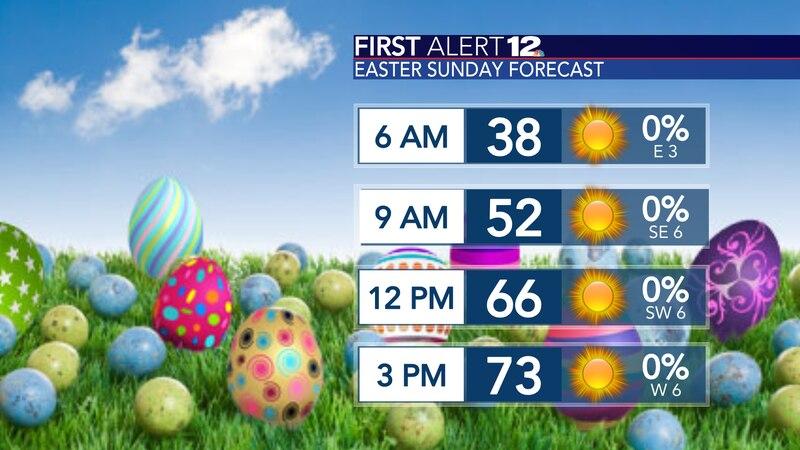 Easter forecast