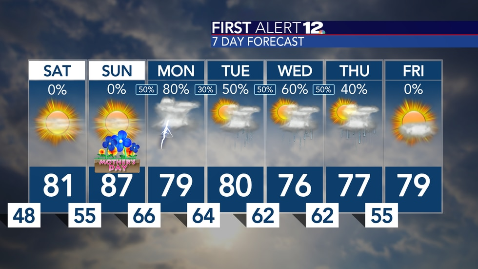 The weekend is bright, but next week could bring us more wet weather...