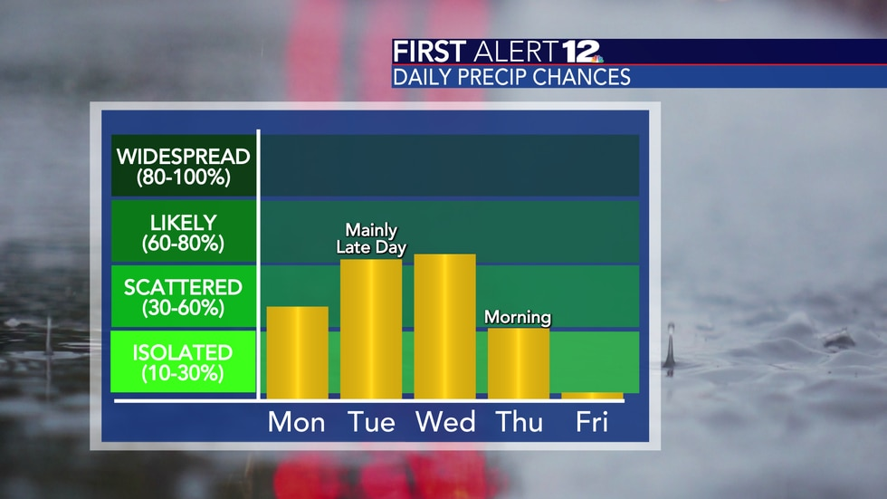 Rain and storms are possible through Thursday morning.