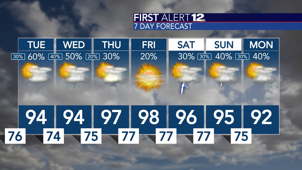 A few days with elevated rain chances, then dry with a lot of heat for the end of the workweek!