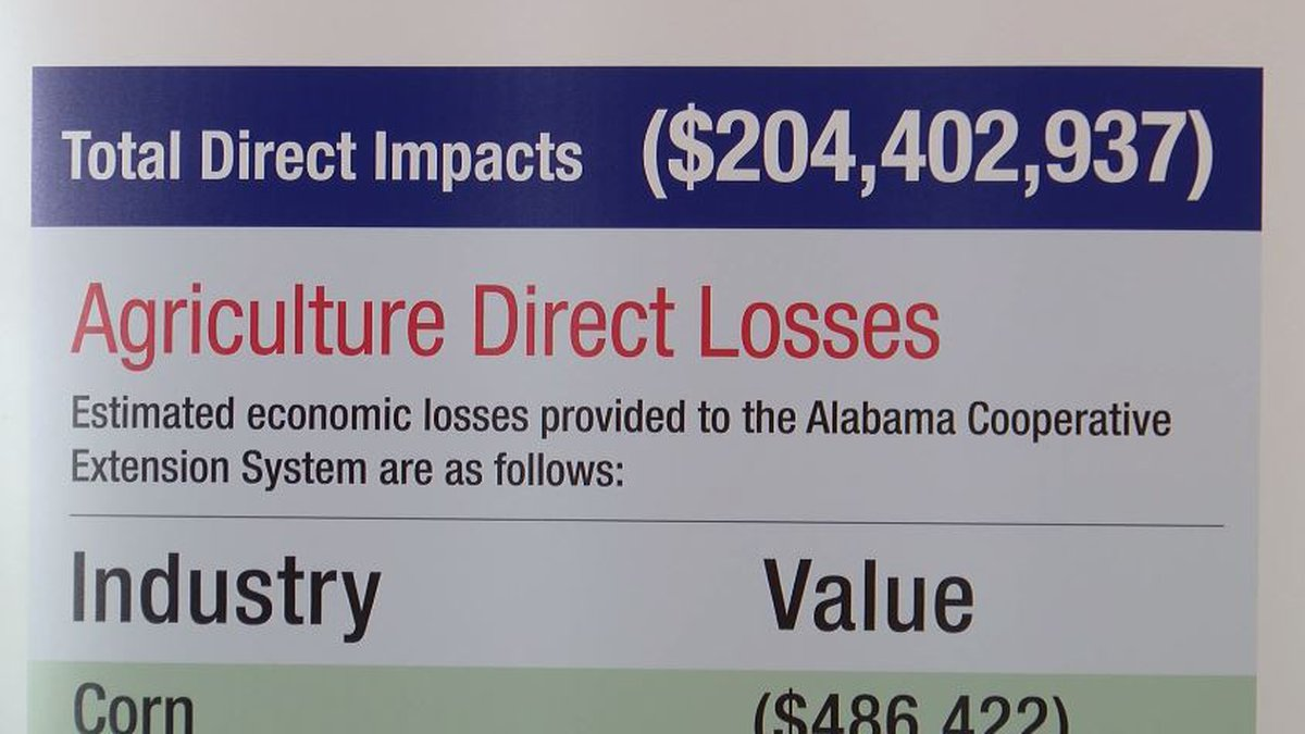 The impact of agriculture damage from Hurricane Michael is rippling though southeast Alabama's...