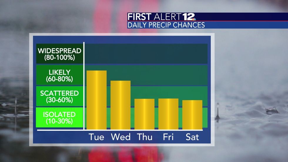 Chances of rain will diminish to end the week.