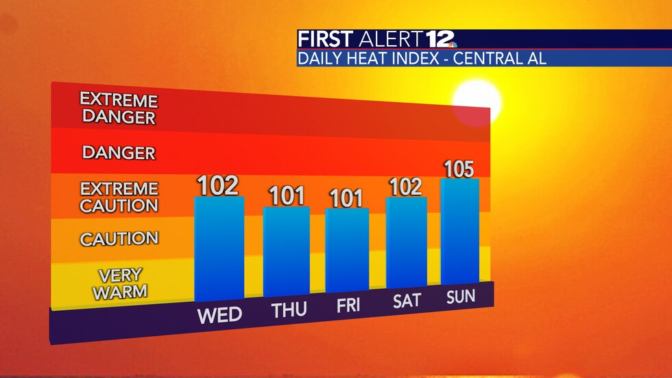 It will feel like it's above 100 degrees each day.