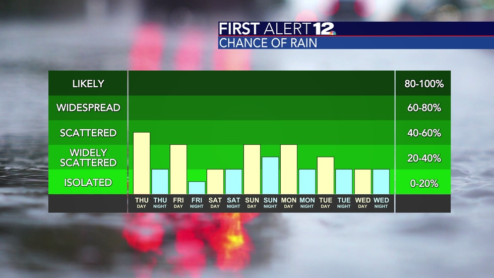 Rain chances will come down a bit by Friday.