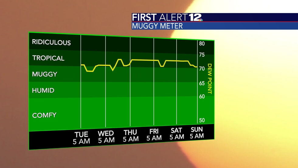 Muggy to tropical conditions over the next 5 days.