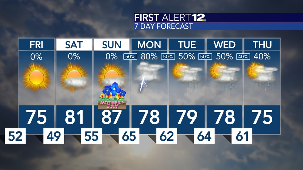 Nice, comfortable Friday with more sunshine expected through Mother's Day weekend!