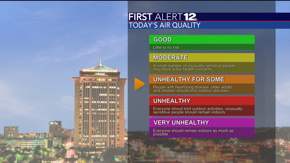 With the heat, sunshine, low humidity, and stagnant air, we will have some air quality issues...