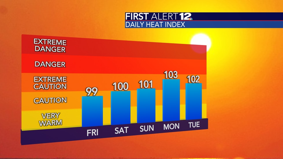 It will feel like it's above 100 degrees each day beginning Saturday.