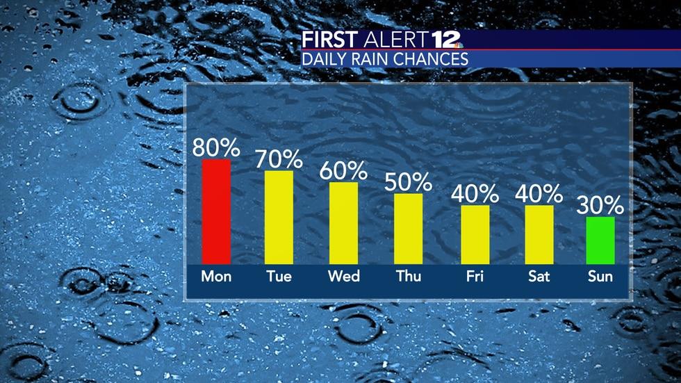 Higher rain chances start the workweek