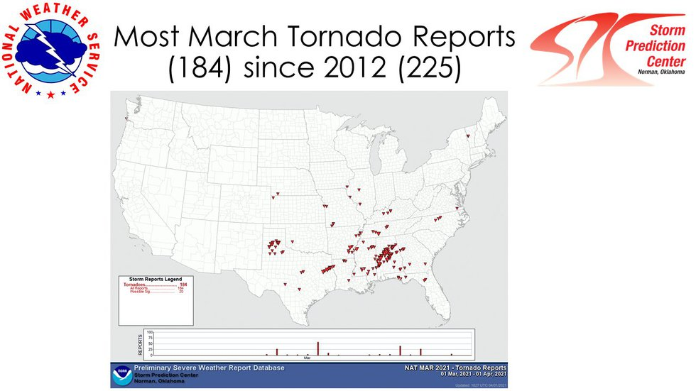 There were 184 tornado reports in March, with Alabama leading the way by far.