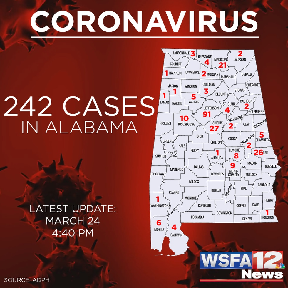 There are now 242 confirmed cases of COVID-19 in the state of Alabama.
