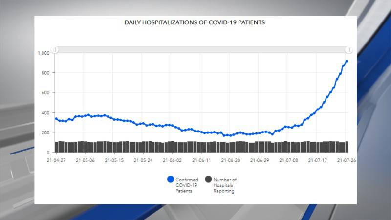 Alabama COVID-19 hospitalization rates have climbed by more than 400% in the first three weeks...
