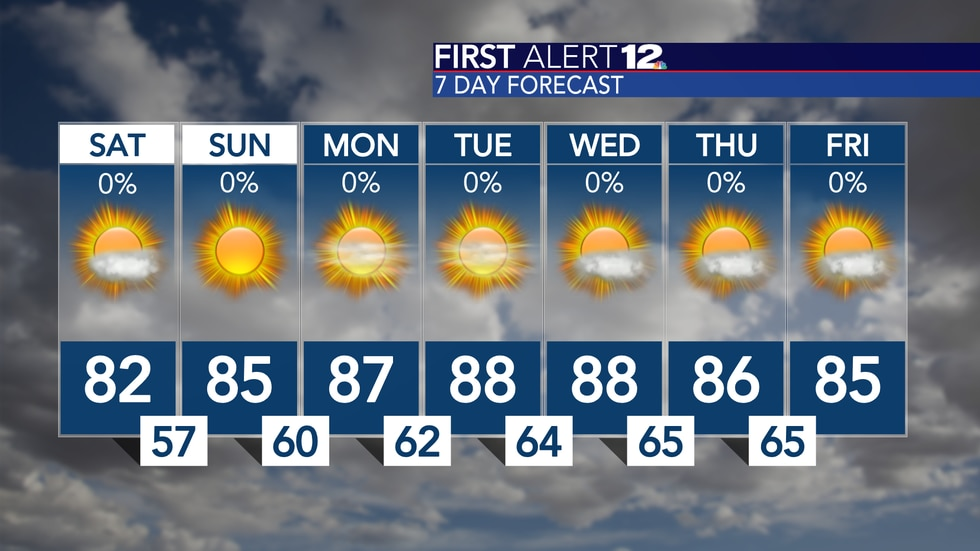 Sunny, dry and warm weather continues