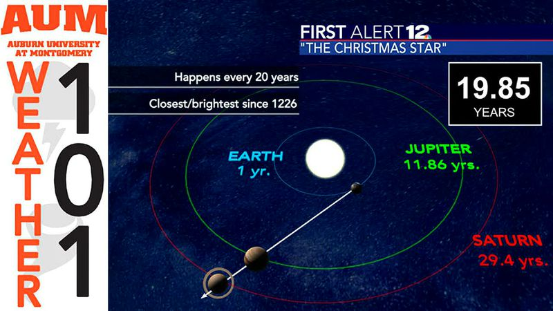 """Weather 101: The science behind """"The Christmas Star"""""""