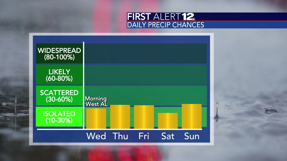 Rain chances aren't overly high, but we do have daily shower and storm chances going forward.