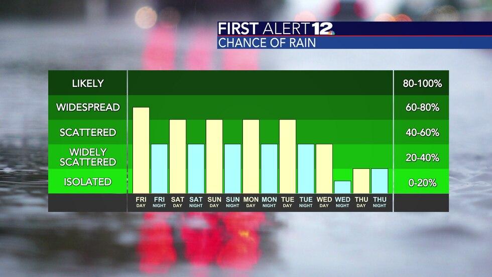 Rain chances are near 60% every day through next Tuesday.