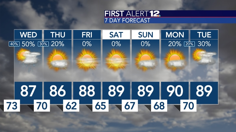 Scattered showers expected through Wednesday, the lower humidity returns for the second half of...