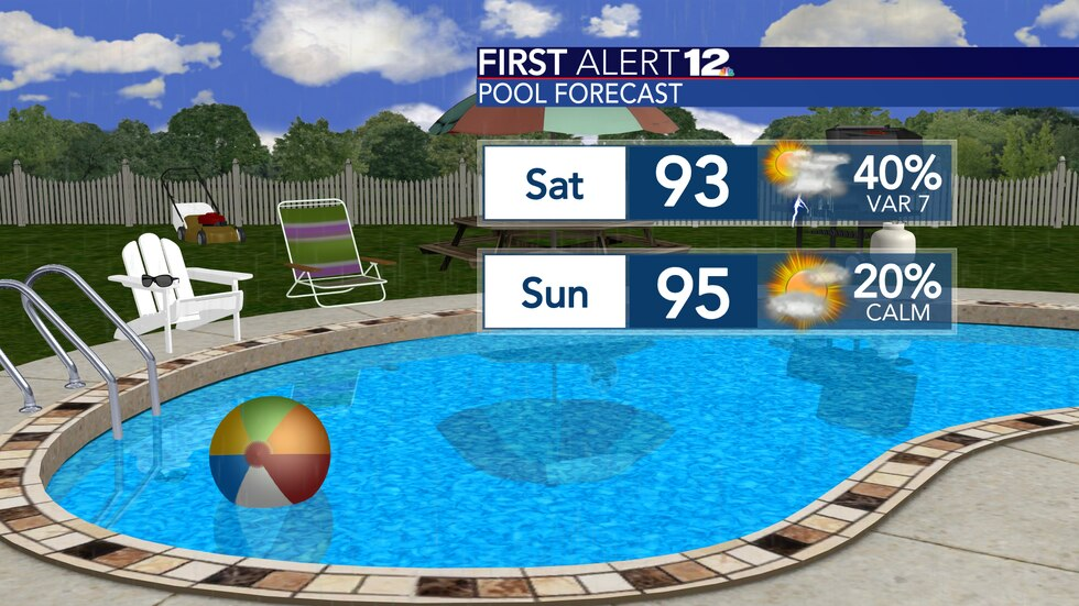 Highs will be well into the 90s this weekend with some scattered showers and storms on Saturday.