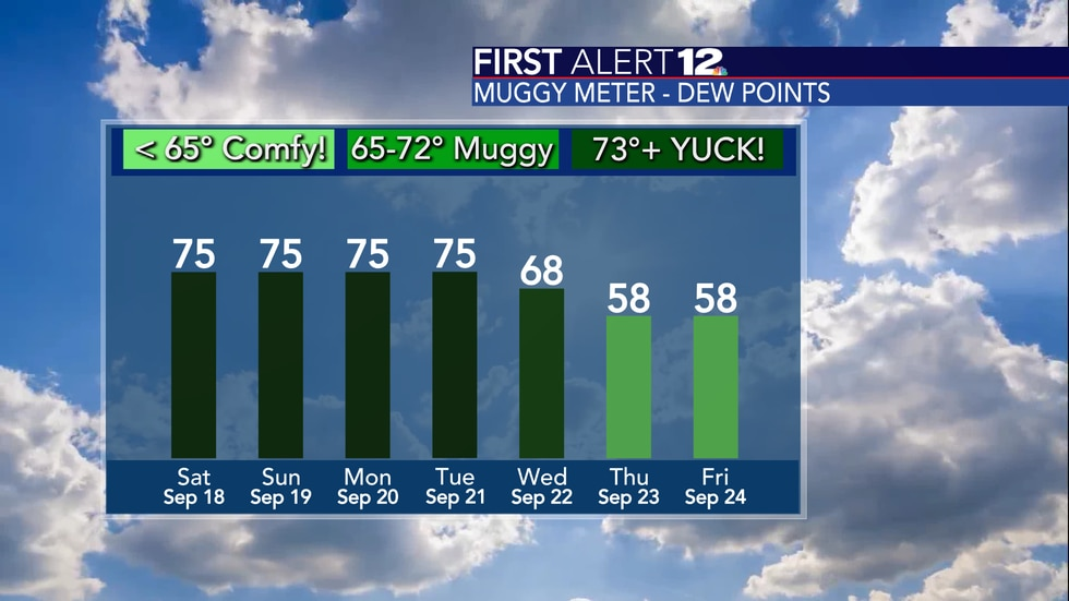 It stays tropical-like through Wednesday.