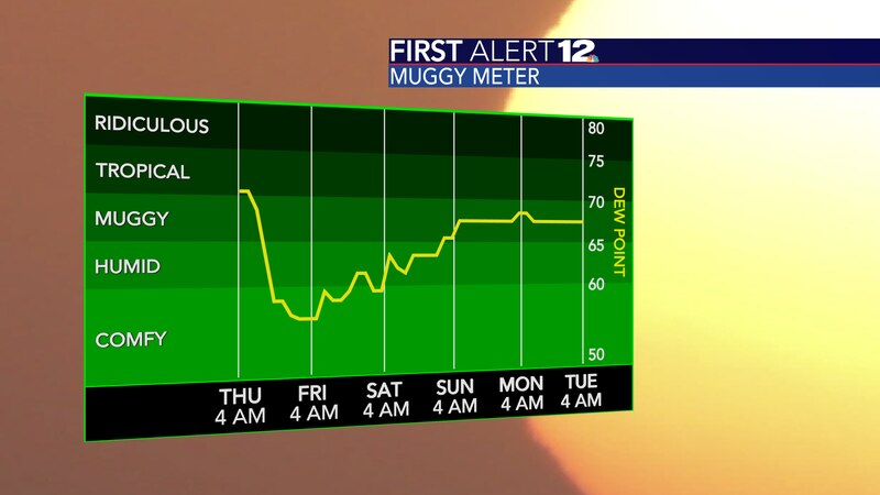 The humidity will tumble today and remain low through Sunday morning.