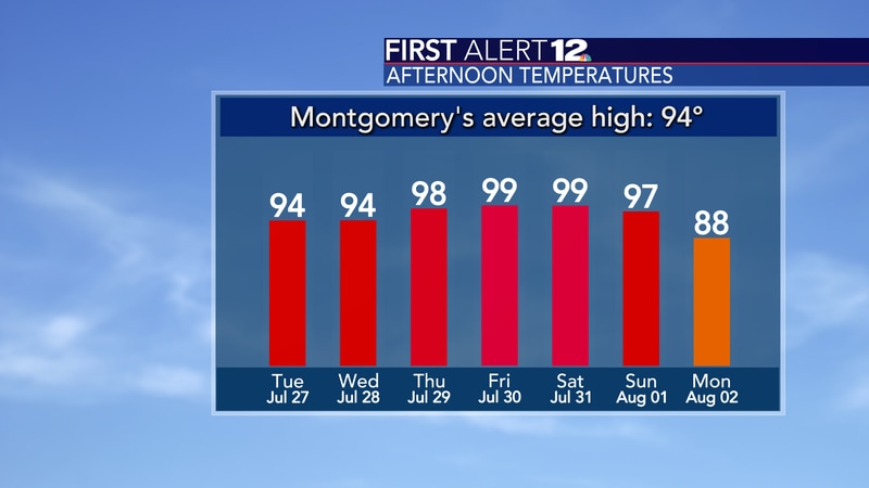 It will be in the upper 90s between Thursday and Sunday.