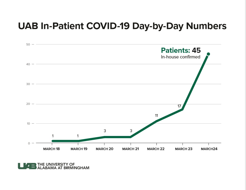 UAB day-by-day patient numbers