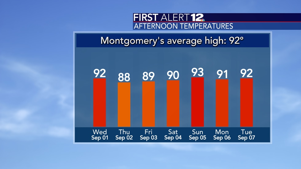 Highs will be around the 90-degree mark.
