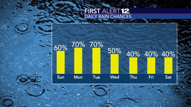 Higher rain chances
