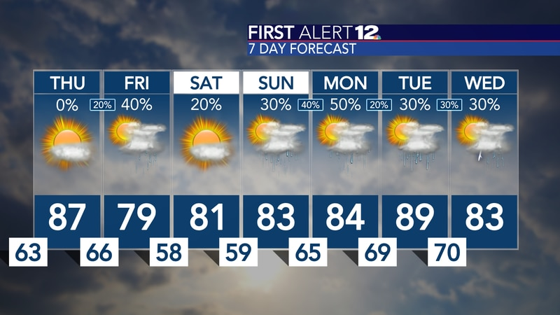 Warmer than normal, for now... rain chances could help cool us off a little bit by the weekend!