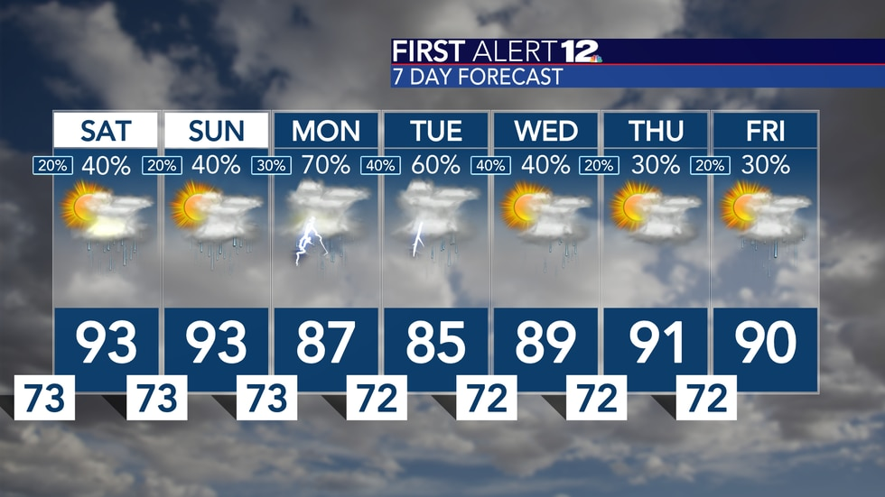 Scattered showers this weekend could lead to more rain early next week...