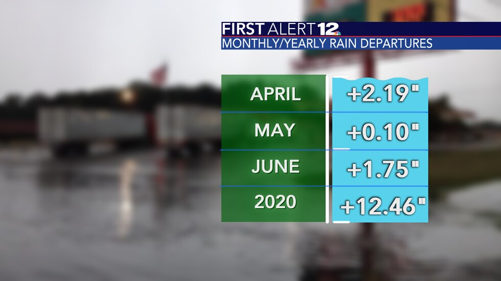 Most months this year have been wetter than average, putting 2020 more than a foot above normal.