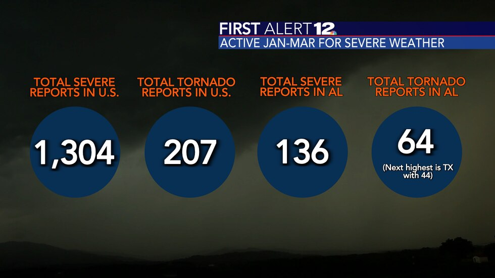 Alabama has been up and away the most active state in terms of severe weather and tornadoes in...