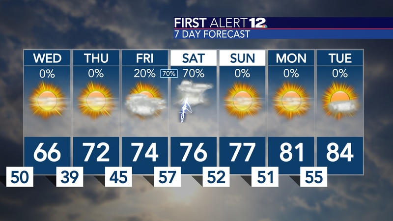 A breezy, but sunny Wednesday expected... cold start to our Thursday, but then we gradually...