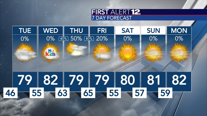 We will start to warm up a bit as the week progresses...