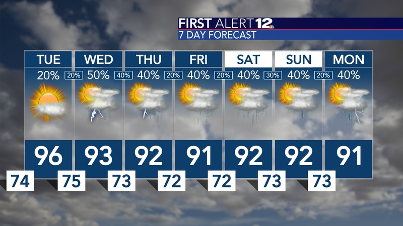 Hot and mostly dry Tuesday, but better rain chances return for the rest of the week...