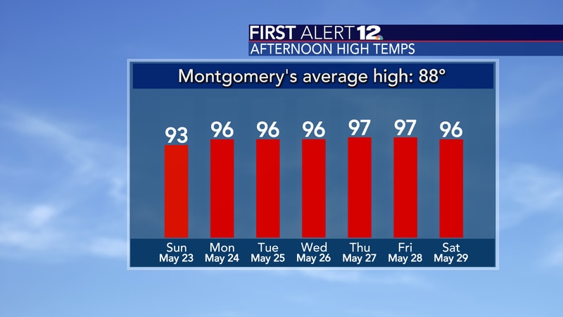 Highs continue to warm up!